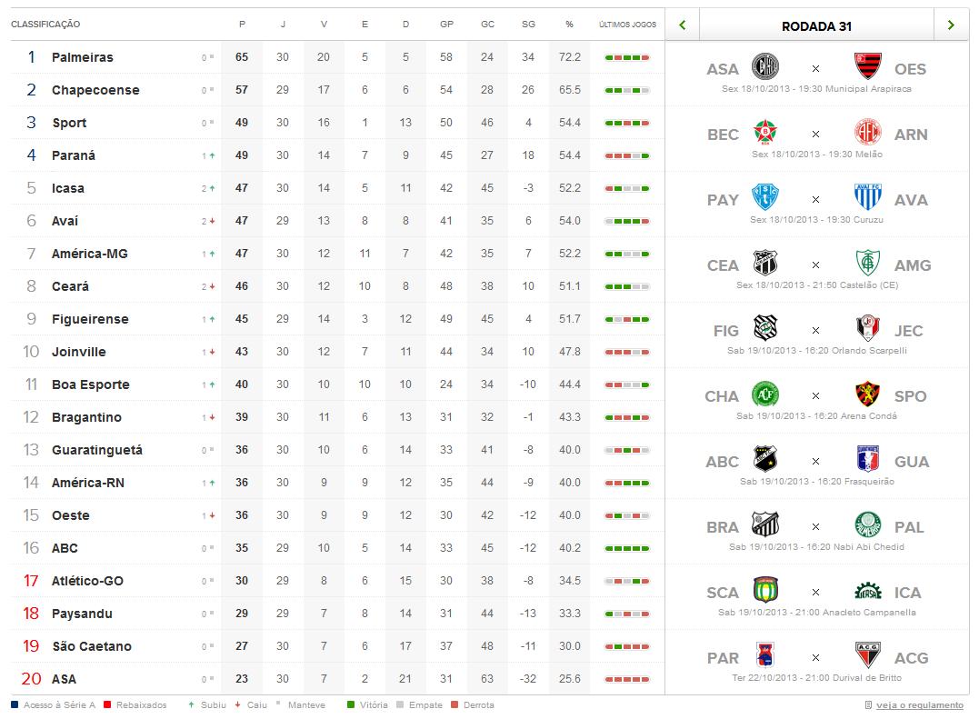 Brasileirao Serie B Veja Classificacao E Proximos Confrontos Radio Pajeu