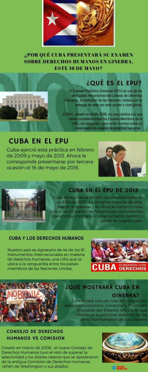 Cuba-Derechos Humanos