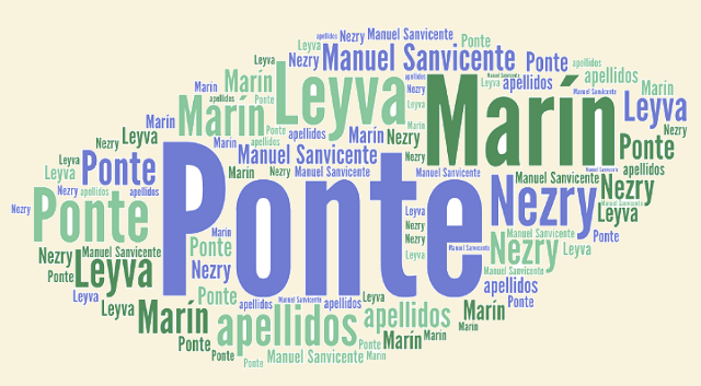 El origen de los apellidos Ponte, Marín, Leiva y Nezry
