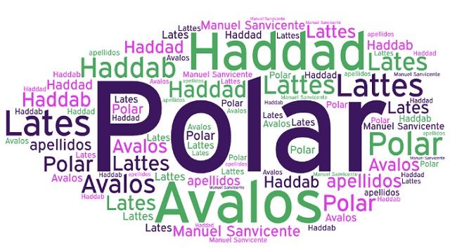 El origen de los apellidos Polar, Ávalos, Ambros, Haddab (o Haddad) y Lattés (o Lates)