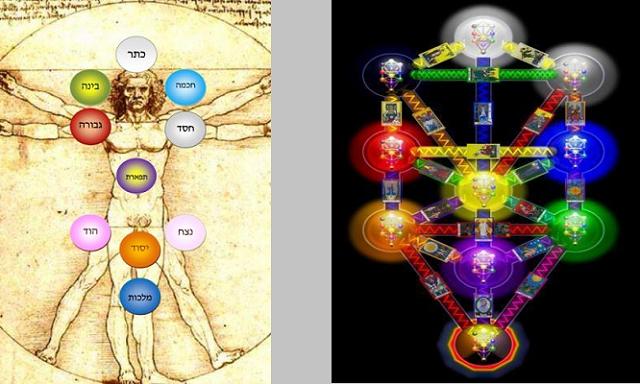 ¿Qué son las Éser Sefirót (Diez Facultades)?