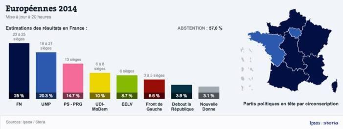 Exit poll Francia: tsunami Le Pen