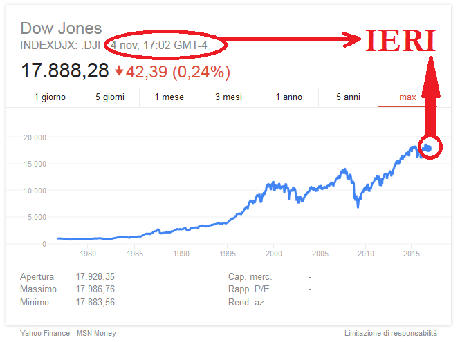 Borsa, ecco perché la bolla a Wall Street (finora) non è scoppiata
