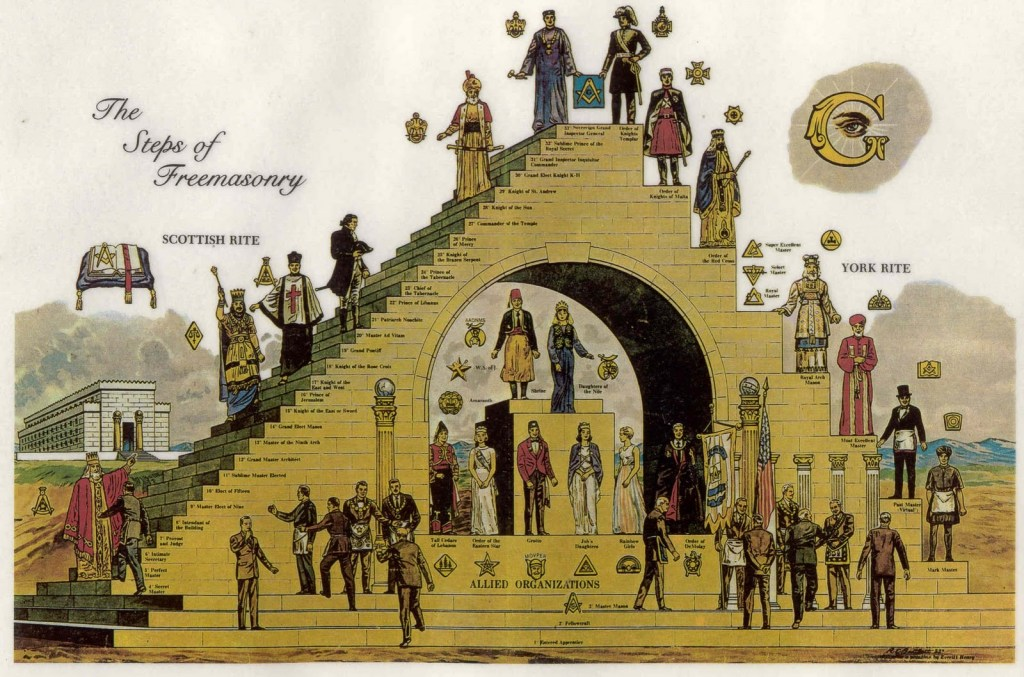 the steps of freemasonry-scottish rite-york rite