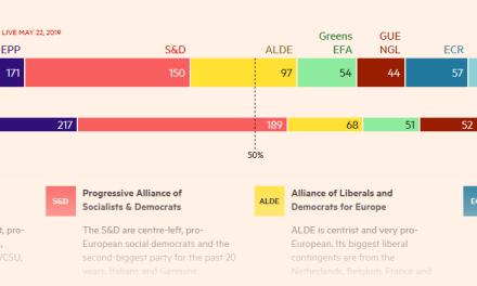 Come sarà l'europarlamento? Tutti i sondaggi su tutti i Paesi
