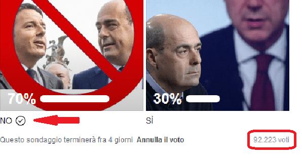 Sondaggio fatto da senatore del M5S, con oltre 90.000 votanti: il 70% per il NO su Rousseau a Conte 2