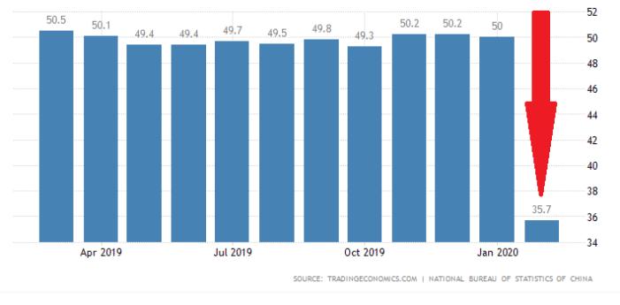 La Cina sta affondando: gli indici manifatturieri sono al tracollo.