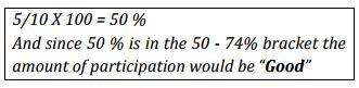 Percentage formula for women involvement.