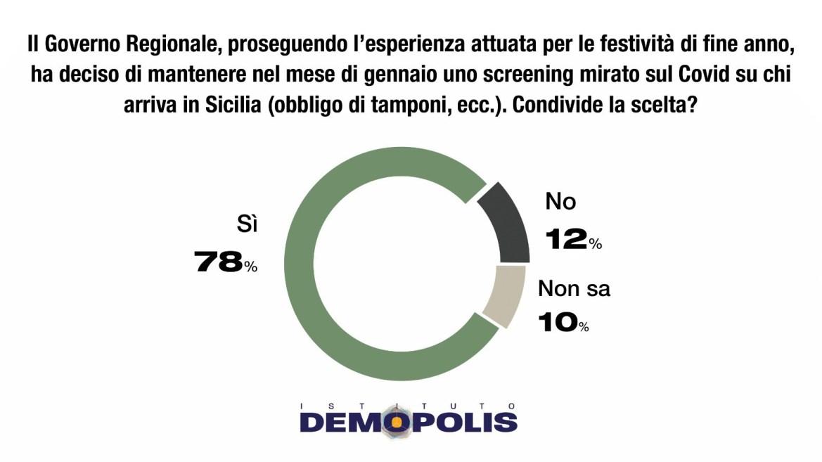 """Palermo, Sondaggio Demopolis su """"zona arancione"""", Musumeci: """"Maggioranza dei siciliani è favorevole"""""""