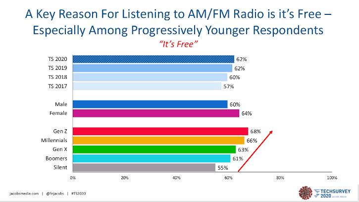 Jacobs Media, Techsurvey 2020, radio audience listenership