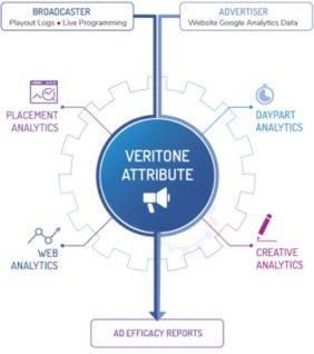 Veritone, advertising business technology, radio advertising