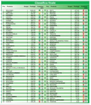 ItaliaOggi classifica 2017