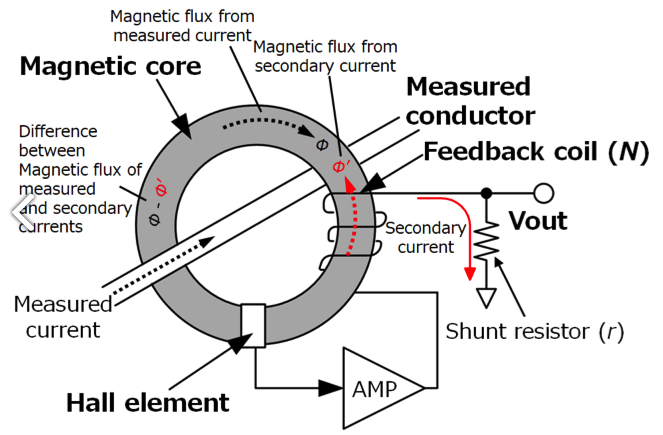 AC DC zero-flux fluks magnet gate