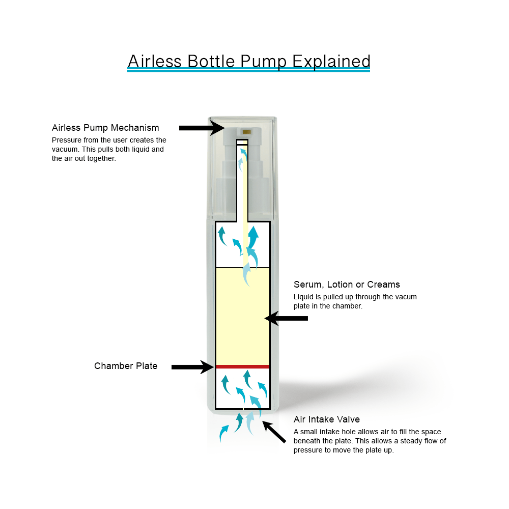 Airless-Bottle-Pump-Explained