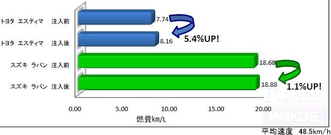 RECS施工による燃費テスト2