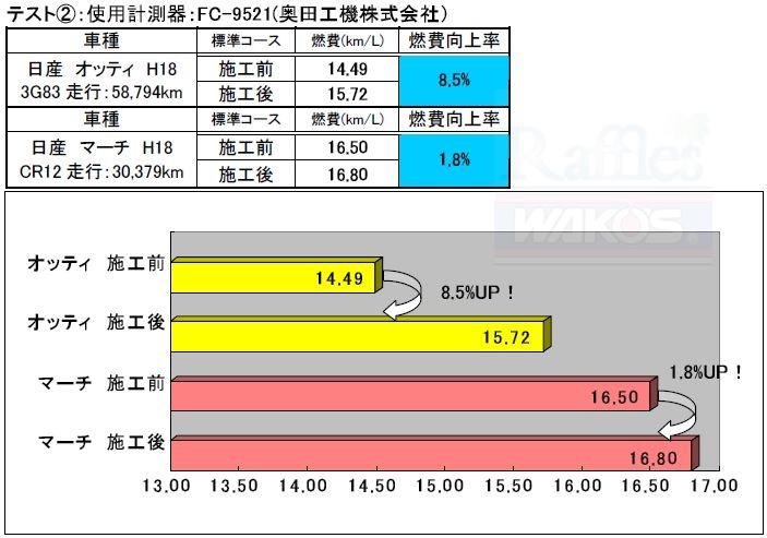RECS施工による燃費計測2