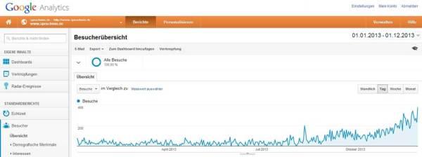 Statistik ausgewertet durch Google Analytics