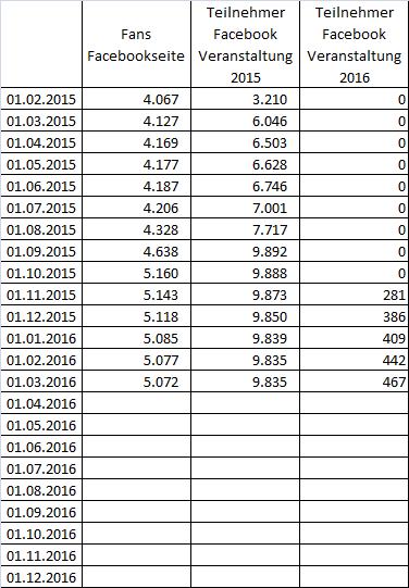 Facebook Statistik für Pützchens Markt Bonn bis 1. März 2016 in Zahlen