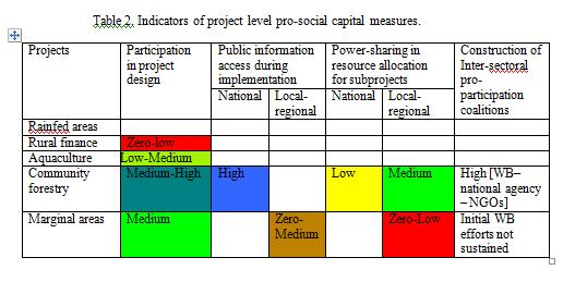 Indicators of social capital