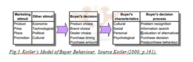 Kotlers Model of Buyer Behaviour