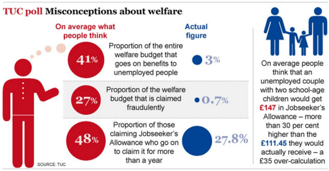 TUC poll on welfare budget