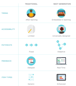 technology based assessments 2