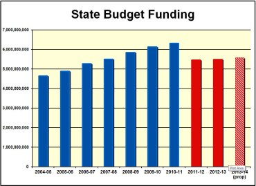 Chart from PSEA | psea.org