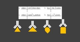 Mere Semantics: Natural Language Processing in Viral Evolution