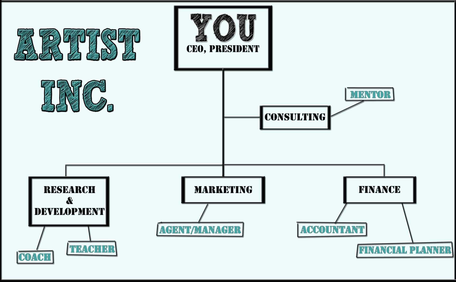 How Do You Do A Business Plan How Do You Create A