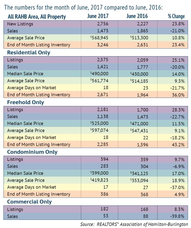 RAHB June 2017 Comparison Chart