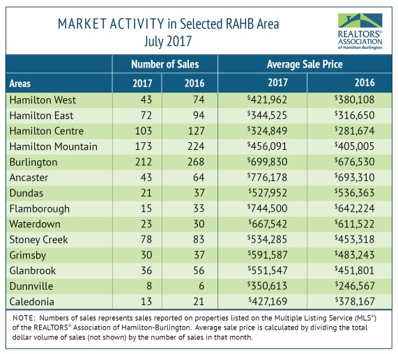 RAHB Market Activity for July 2017