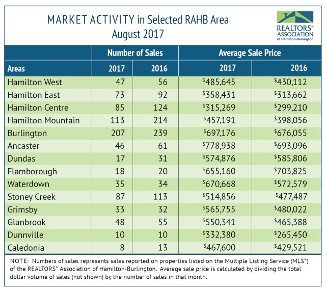 RAHB-Market-Activity-for-August-2017