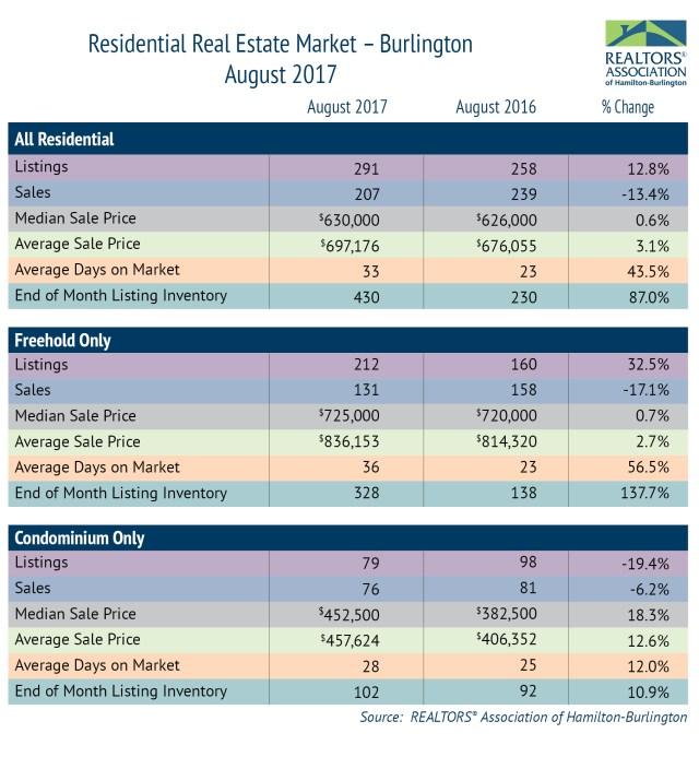 Residential-Market-Burlington-August-2017