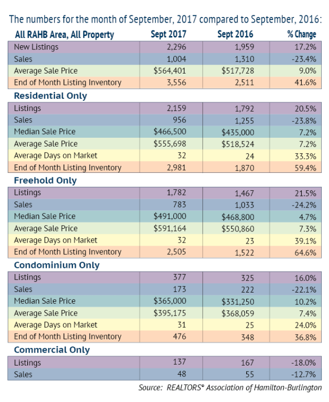 Comparison Chart_September