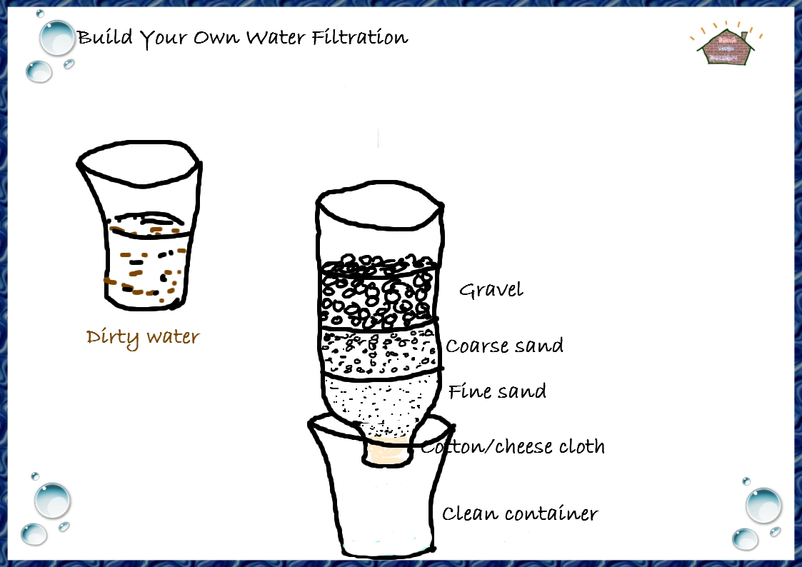 Science Build Your Own Water Filtration For Kids Water Filter Experiments