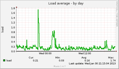 Linux Server Load