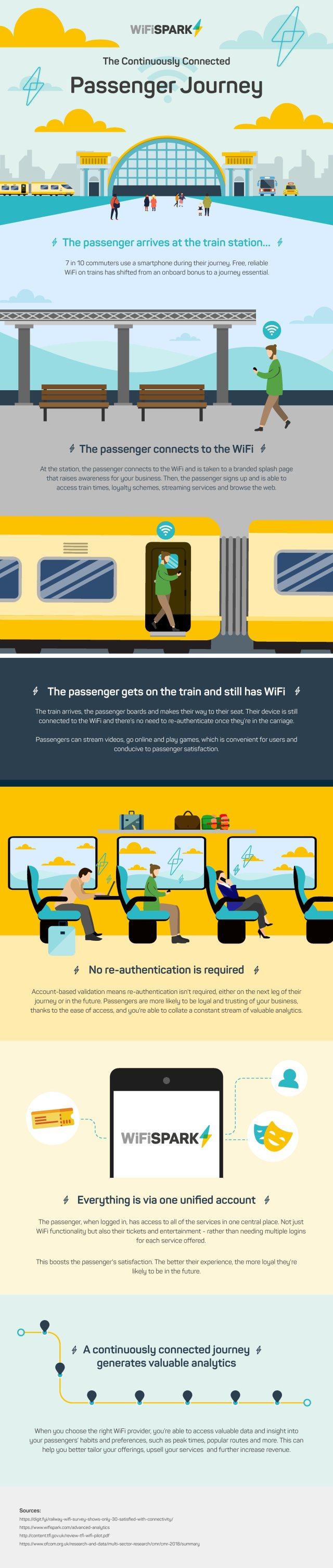 rail wifi infographic