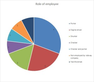 Roles of staff injured or killed at work.