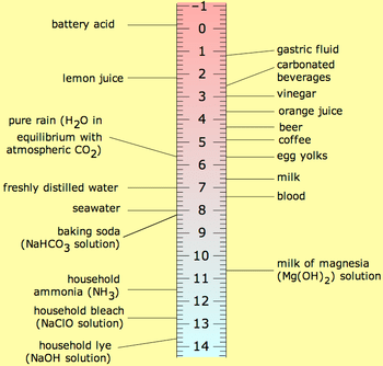 pH scale showing common substances