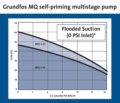 MQ 3 45 pump curve?resize=400%2C343 grundfos submersible pump wiring diagram wiring diagram grundfos ms 402 wiring diagram at soozxer.org