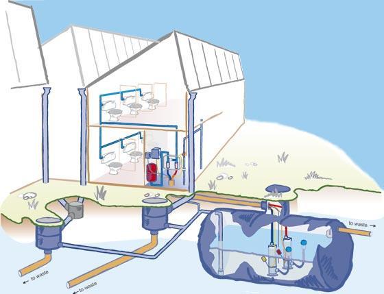 raintech direct system