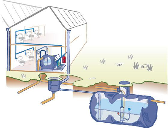 Raintech Commercial indirect boosted rainwater harvesting system