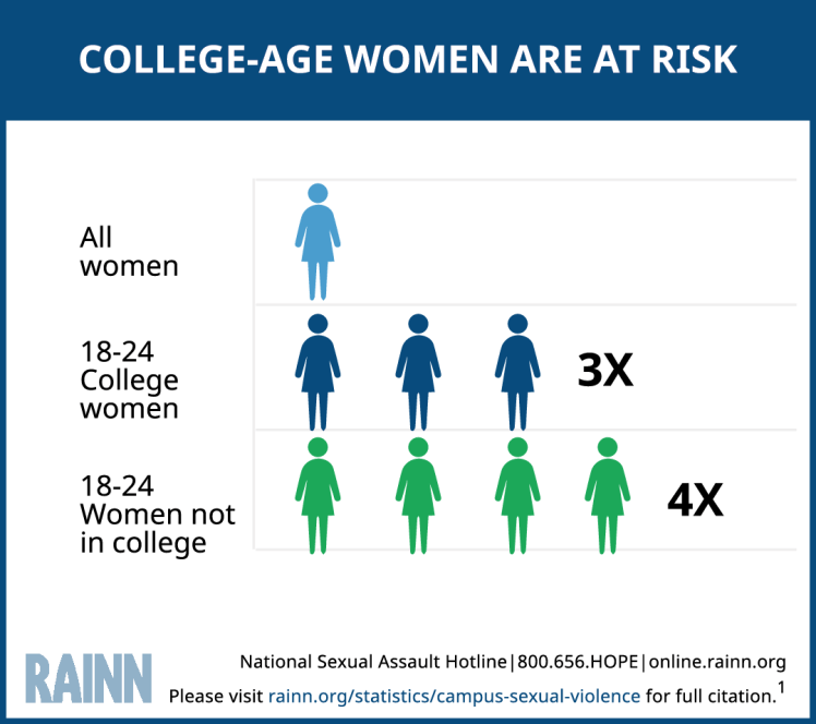 Statistic showing that women 18-24 who are not in college are at the highest risk for sexual assault, when compared to all women, and to women ages 18 to 24 who are in college.