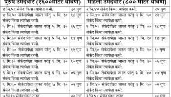 हिन्दी में] UP Police Height And Age Chest Details