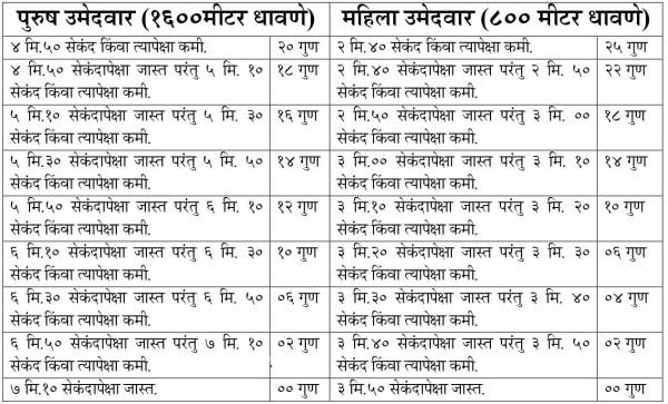 mumbai police bharti physical test