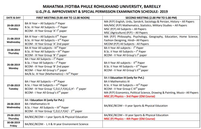 MJPRU Improvement Schedule