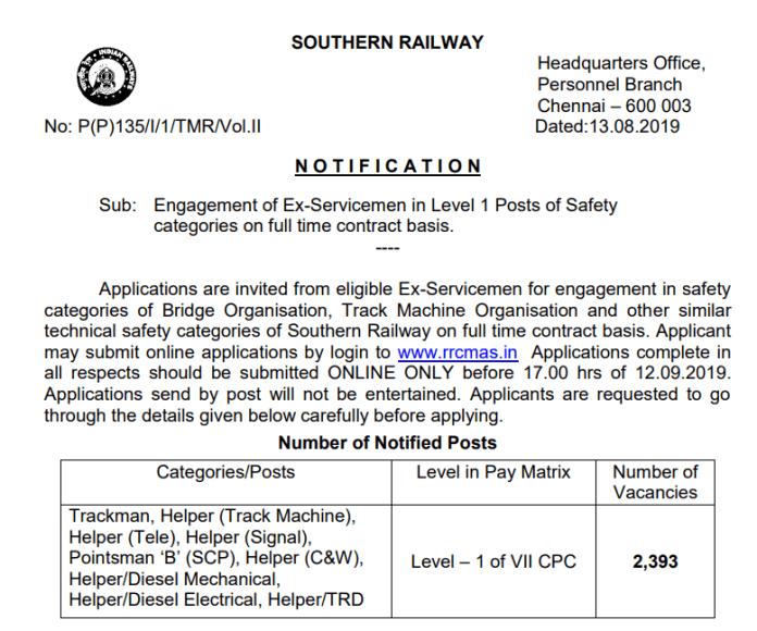 Southern Railway Recruitment