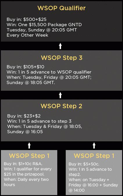 888Poker WSOP 2012 Qualifiers Schedule