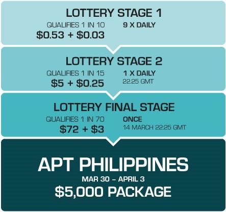 PKR APT Lottery Satellite Schedule
