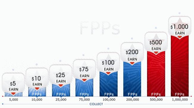 Americas Cardroom FPP Free Parking Graph